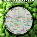 Hop Varieties And Their Characters