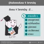 วิเคราะห์ข้อสอบสังคม 9 วิชาสามัญ