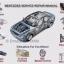 คู่มือการบริการฝึกอบรมเชิงปฏิบัติการซ่อม Mercedes Benz (ทุกรุ่น) 1982 - 2015 thumbnail 1
