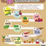 10 สุดยอดอาหารดีท็อกซ์