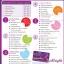 Alright Dietary Supplement Product for Women ออไรท์ ผลิตภัณฑ์อาหารเสริมสำหรับผู้หญิงโดยเฉพาะ thumbnail 6